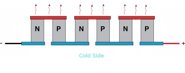 See the figure below for how a real Peltier element is arranged.